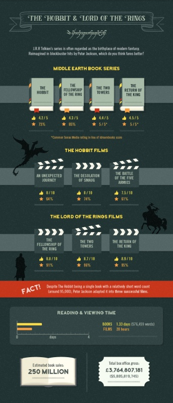The Hobbit and Lord of the Rings